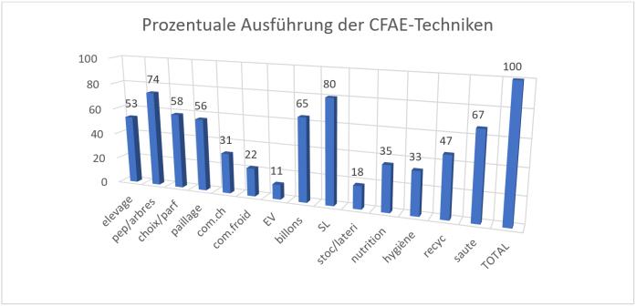 Prozentuale Ausführung CFAE Techniken