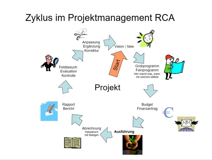 Zyklus im Projektmanagement