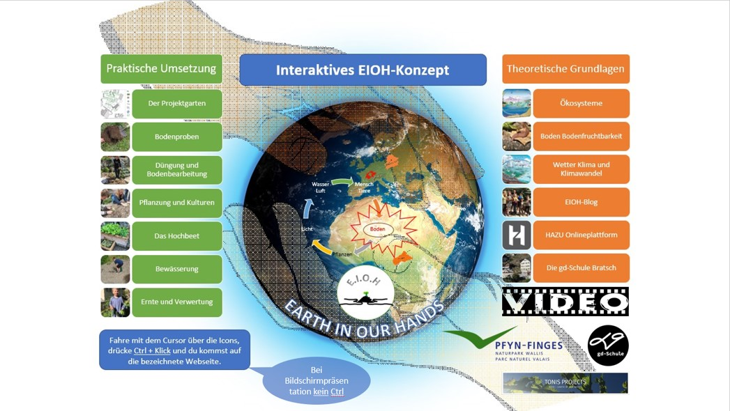 Interaktives EIOH-Konzept ppt